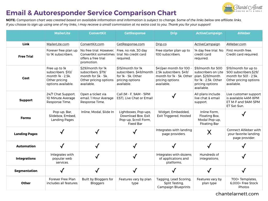 Email Comparison Chart